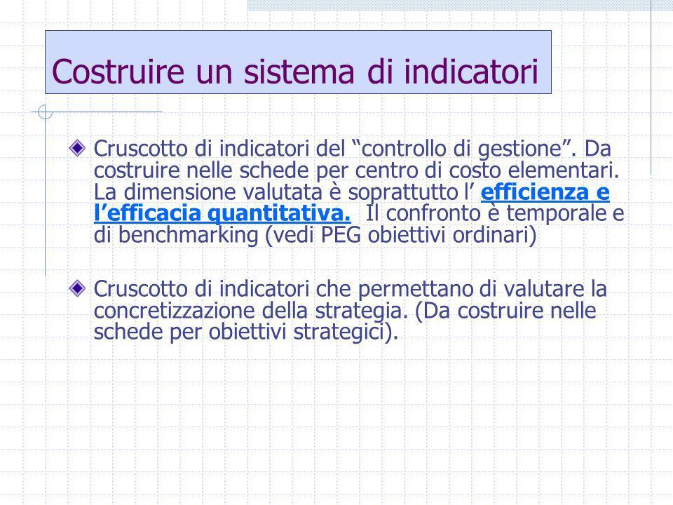 Cruscotto di indicatori del controllo di gestione.