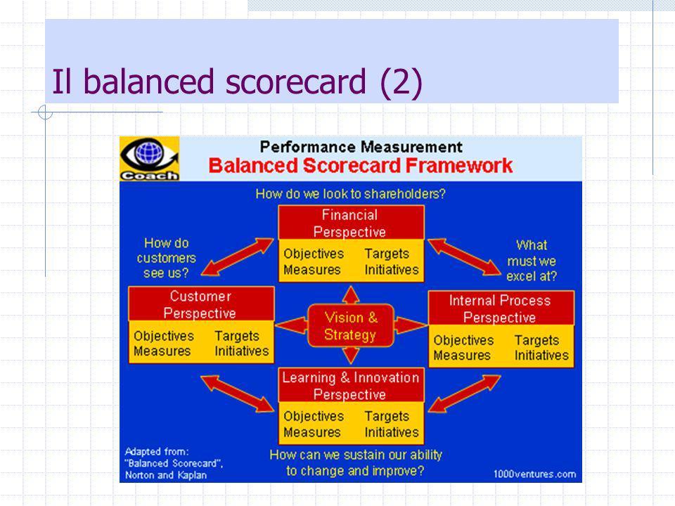 Il balanced scorecard (3) La performance aziendale viene vista sotto quattro prospettive la prospettiva finanziaria (financial perspective) - Da questo punto di vista la domanda chiave è: per avere successo dal punto di vista finanziario, come dovremmo apparire ai nostri azionisti.