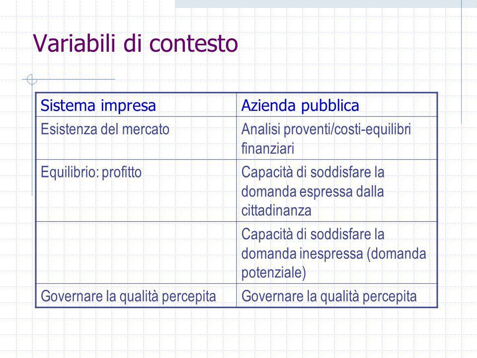 Variabili di contesto Sistema impresaAzienda pubblica Esistenza del mercatoAnalisi proventi/costi-equilibri finanziari Equilibrio: profittoCapacità di soddisfare la domanda espressa dalla cittadinanza Capacità di soddisfare la domanda inespressa (domanda potenziale) Governare la qualità percepita