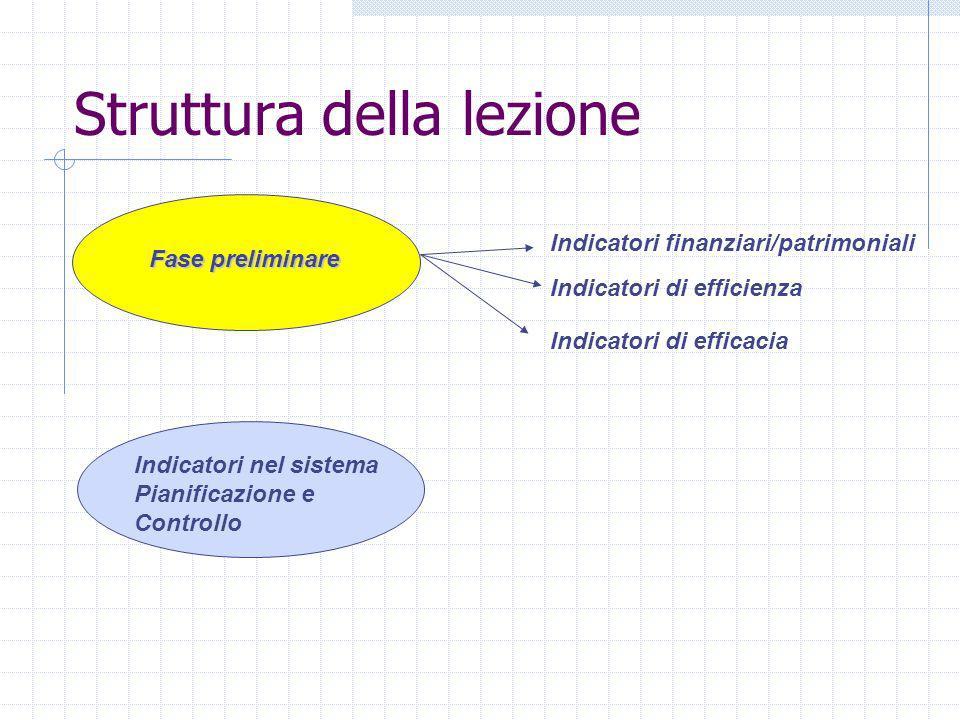 Struttura della lezione Fase preliminare Indicatori finanziari/patrimoniali Indicatori di efficienza Indicatori di efficacia Indicatori nel sistema Pianificazione e Controllo