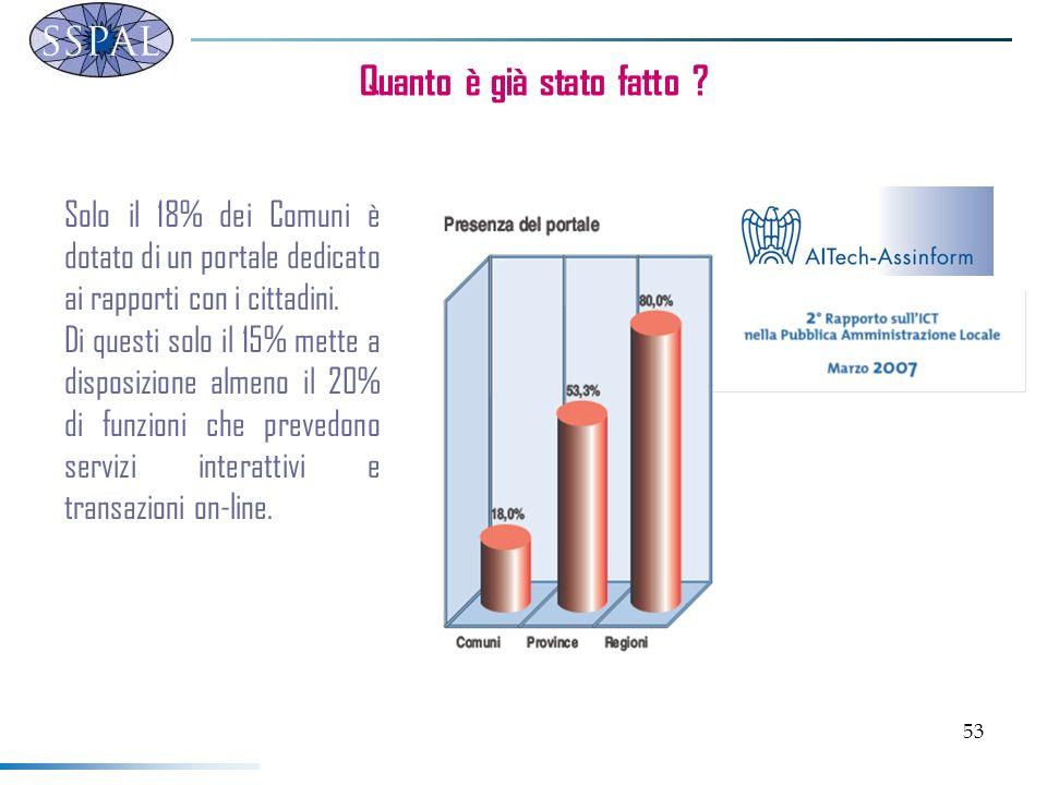 53 Quanto è già stato fatto ? Solo il 18% dei Comuni è dotato di un portale dedicato ai rapporti con i cittadini. Di questi solo il 15% mette a dispos
