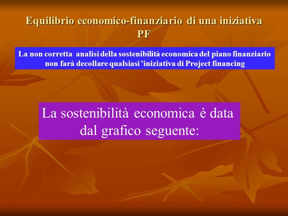 Equilibrio economico-finanziario di una iniziativa PF La non corretta analisi della sostenibilità economica del piano finanziario non farà decollare qualsiasi iniziativa di Project financing La sostenibilità economica è data dal grafico seguente: