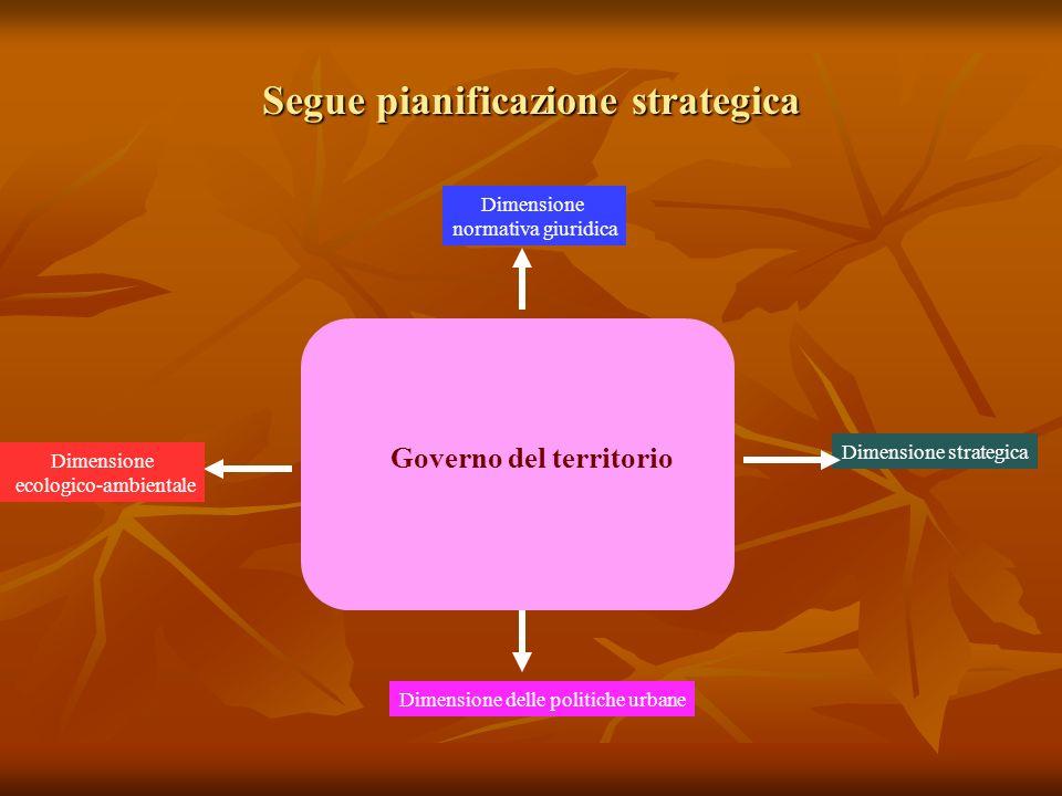 Segue pianificazione strategica Governo del territorio Dimensione normativa giuridica Dimensione ecologico-ambientale Dimensione delle politiche urbane Dimensione strategica