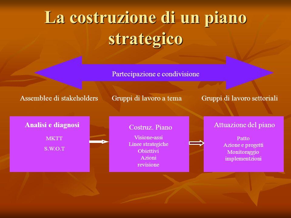 La costruzione di un piano strategico Partecipazione e condivisione Assemblee di stakeholders Analisi e diagnosi MKTT S.W.O.T Costruz.