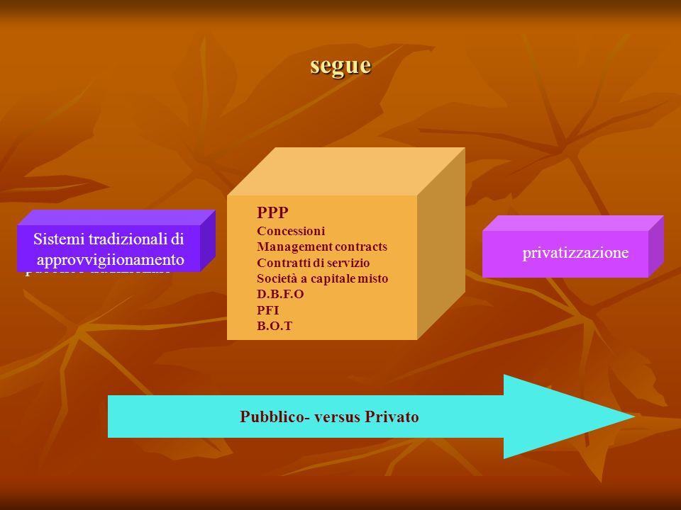 segue Approvvigionamento pubblico tradizionale Sistemi tradizionali di approvvigiionamento privatizzazione PPP Concessioni Management contracts Contratti di servizio Società a capitale misto D.B.F.O PFI B.O.T Pubblico- versus Privato