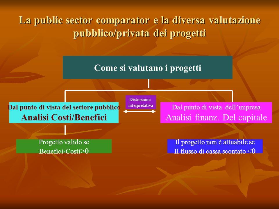 La public sector comparator e la diversa valutazione pubblico/privata dei progetti Come si valutano i progetti Dal punto di vista del settore pubblico Analisi Costi/Benefici Dal punto di vista dellimpresa Analisi finanz.