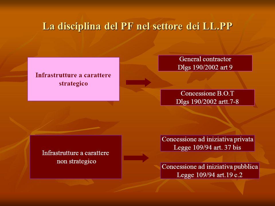 La disciplina del PF nel settore dei LL.PP Infrastrutture a carattere strategico General contractor Dlgs 190/2002 art 9 Concessione B.O.T Dlgs 190/2002 artt.7-8 Infrastrutture a carattere non strategico Concessione ad iniziativa pubblica Legge 109/94 art.19 c.2 Concessione ad iniziativa privata Legge 109/94 art.