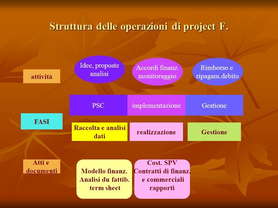 Struttura delle operazioni di project F.
