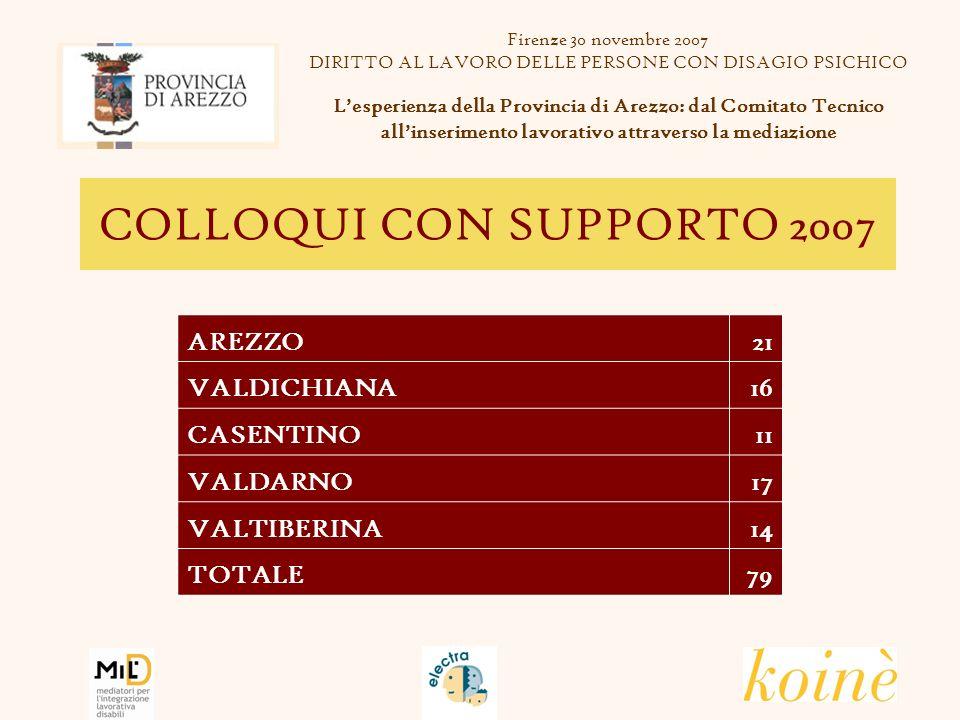 COLLOQUI CON SUPPORTO 2007 AREZZO21 VALDICHIANA16 CASENTINO11 VALDARNO17 VALTIBERINA14 TOTALE79 Firenze 30 novembre 2007 DIRITTO AL LAVORO DELLE PERSONE CON DISAGIO PSICHICO Lesperienza della Provincia di Arezzo: dal Comitato Tecnico allinserimento lavorativo attraverso la mediazione