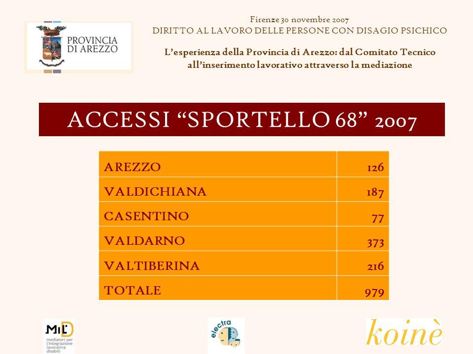 ACCESSI SPORTELLO 68 2007 AREZZO126 VALDICHIANA187 CASENTINO77 VALDARNO373 VALTIBERINA216 TOTALE979 Firenze 30 novembre 2007 DIRITTO AL LAVORO DELLE PERSONE CON DISAGIO PSICHICO Lesperienza della Provincia di Arezzo: dal Comitato Tecnico allinserimento lavorativo attraverso la mediazione