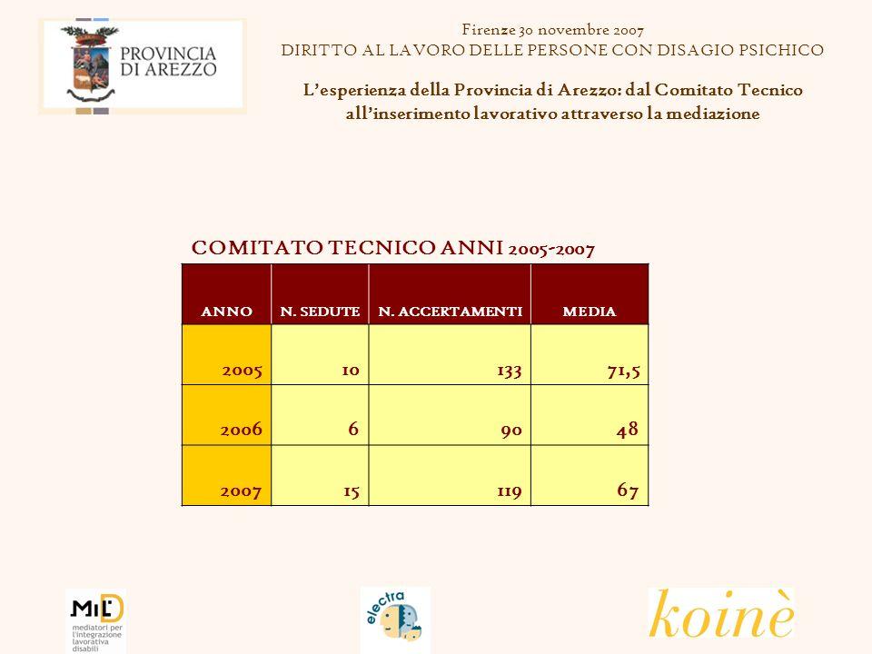 Firenze 30 novembre 2007 DIRITTO AL LAVORO DELLE PERSONE CON DISAGIO PSICHICO Lesperienza della Provincia di Arezzo: dal Comitato Tecnico allinserimento lavorativo attraverso la mediazione COMITATO TECNICO ANNI 2005-2007 ANNON.