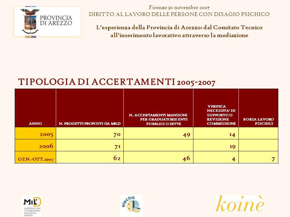 TIPOLOGIA DI ACCERTAMENTI 2005-2007 ANNON. PROGETTI PROPOSTI DA MILD N.