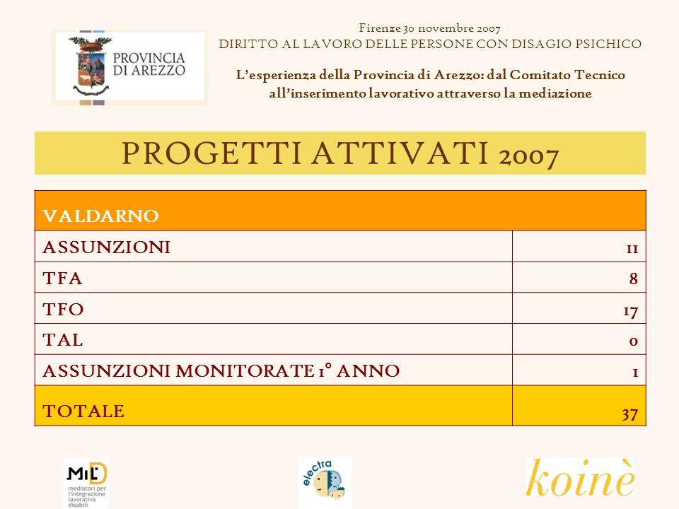 PROGETTI ATTIVATI 2007 Firenze 30 novembre 2007 DIRITTO AL LAVORO DELLE PERSONE CON DISAGIO PSICHICO Lesperienza della Provincia di Arezzo: dal Comitato Tecnico allinserimento lavorativo attraverso la mediazione VALDICHIANA ASSUNZIONI7 TFA2 TFO3 TAL0 ASSUNZIONI MONITORATE 1° ANNO4 TOTALE16