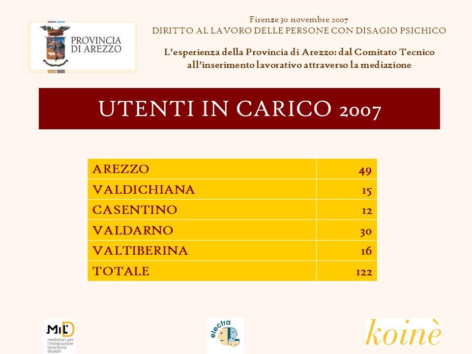AREZZO49 VALDICHIANA15 CASENTINO12 VALDARNO30 VALTIBERINA16 TOTALE122 UTENTI IN CARICO 2007 Firenze 30 novembre 2007 DIRITTO AL LAVORO DELLE PERSONE CON DISAGIO PSICHICO Lesperienza della Provincia di Arezzo: dal Comitato Tecnico allinserimento lavorativo attraverso la mediazione