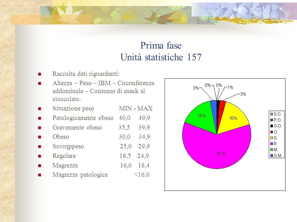 Prima fase Unità statistiche 157 Raccolta dati riguardanti: Altezza – Peso – IBM – Circonferenza addominale – Consumo di snack al cioccolato. Situazio