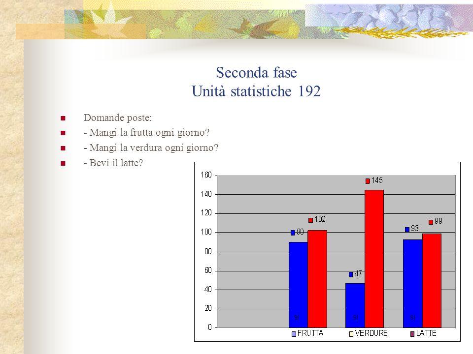 Seconda fase Unità statistiche 192 Domande poste: - Mangi la frutta ogni giorno? - Mangi la verdura ogni giorno? - Bevi il latte?