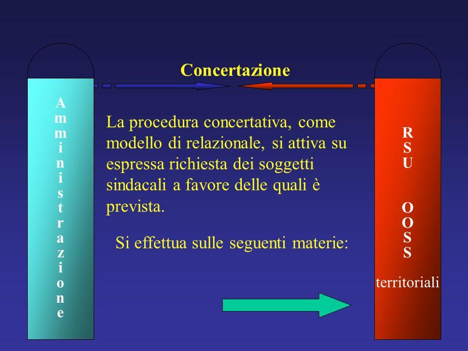 Concertazione Si effettua sulle seguenti materie: La procedura concertativa, come modello di relazionale, si attiva su espressa richiesta dei soggetti
