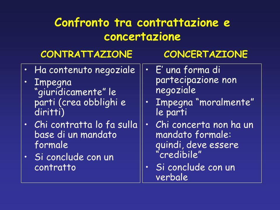 Confronto tra contrattazione e concertazione Ha contenuto negoziale Impegna giuridicamente le parti (crea obblighi e diritti) Chi contratta lo fa sull