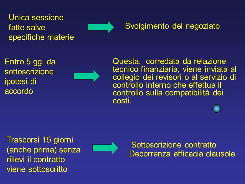 Sottoscrizione contratto Decorrenza efficacia clausole Questa, corredata da relazione tecnico finanziaria, viene inviata al collegio dei revisori o al