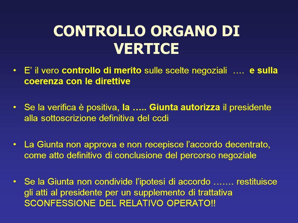 CONTROLLO ORGANO DI VERTICE E il vero controllo di merito sulle scelte negoziali …. e sulla coerenza con le direttive Se la verifica è positiva, la ….