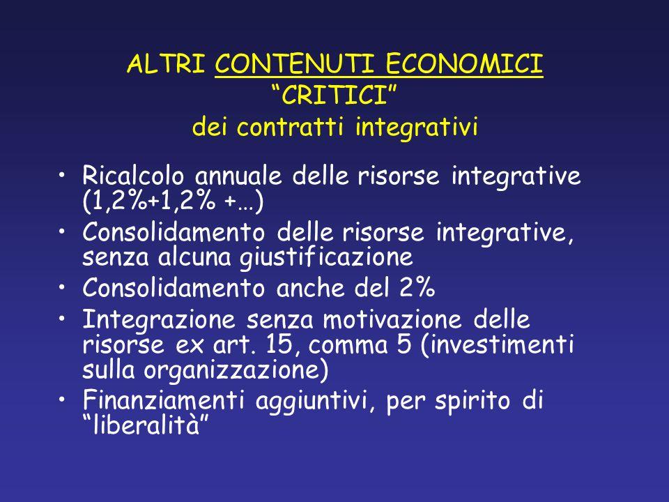ALTRI CONTENUTI ECONOMICI CRITICI dei contratti integrativi Ricalcolo annuale delle risorse integrative (1,2%+1,2% +…) Consolidamento delle risorse in