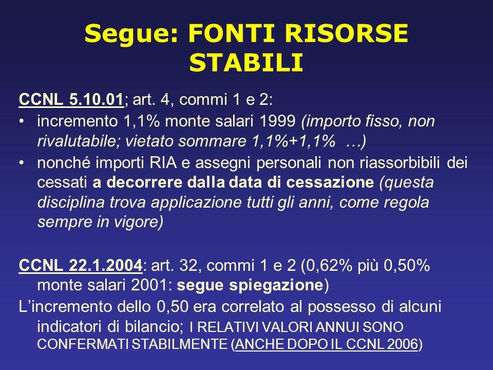 Segue: FONTI RISORSE STABILI CCNL 5.10.01; art. 4, commi 1 e 2: incremento 1,1% monte salari 1999 (importo fisso, non rivalutabile; vietato sommare 1,