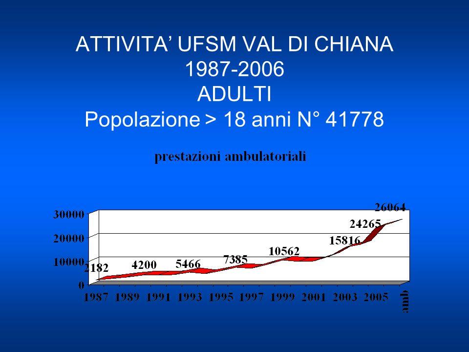 ATTIVITA UFSM VAL DI CHIANA 1987-2006 ADULTI Popolazione > 18 anni N° 41778