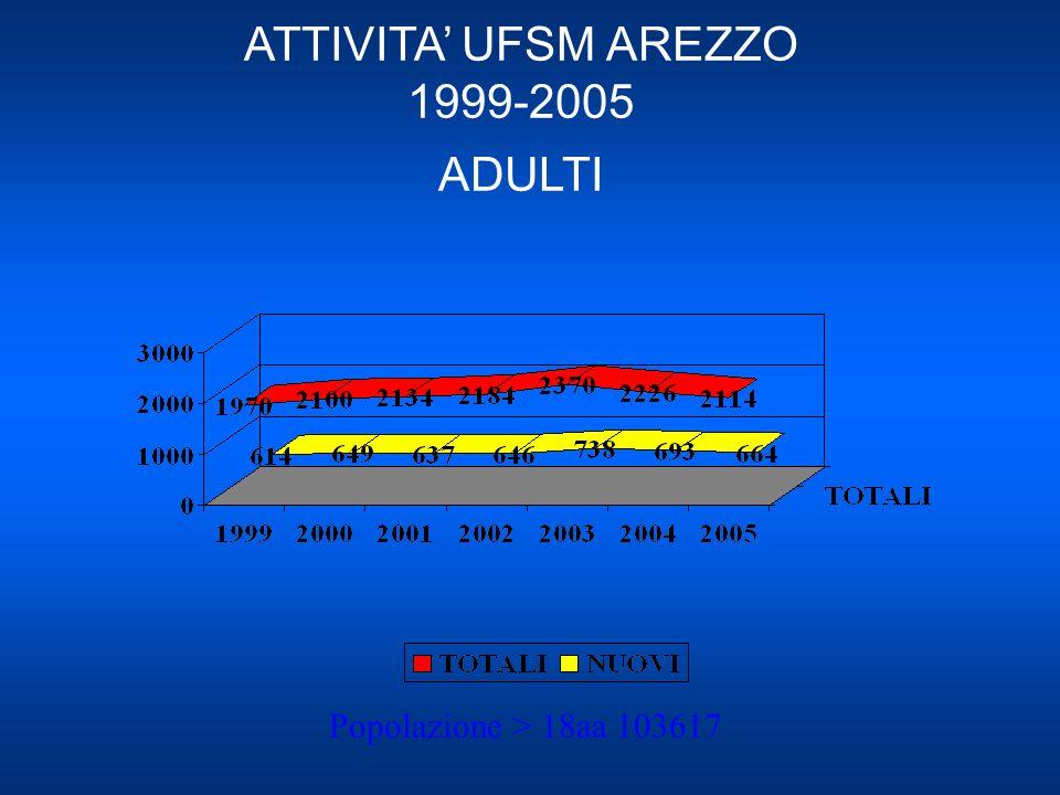 ATTIVITA UFSM AREZZO 1999-2005 ADULTI Popolazione > 18aa 103617