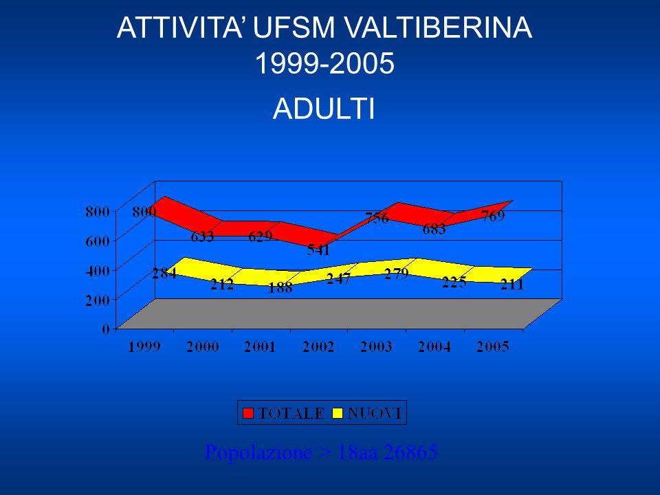 ATTIVITA UFSM VALTIBERINA 1999-2005 ADULTI Popolazione > 18aa 26865