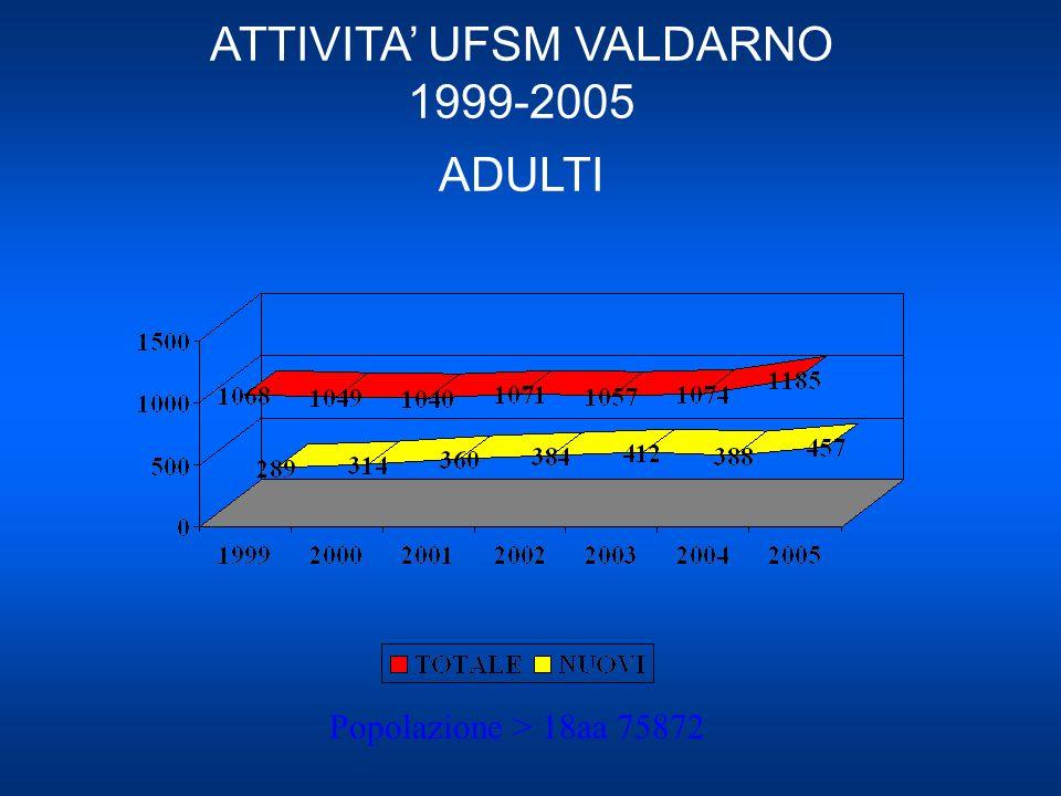 ATTIVITA UFSM VALDARNO 1999-2005 ADULTI Popolazione > 18aa 75872
