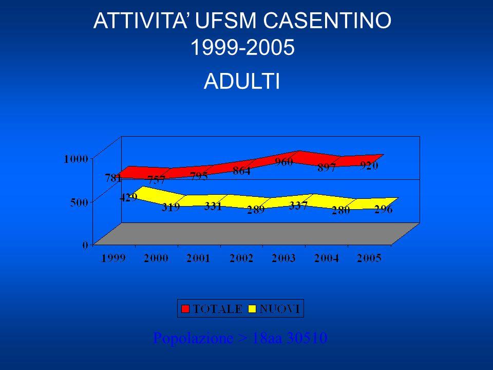 ATTIVITA UFSM CASENTINO 1999-2005 ADULTI Popolazione > 18aa 30510