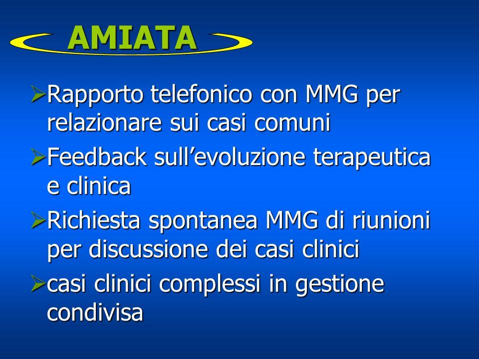 AMIATA Rapporto telefonico con MMG per relazionare sui casi comuni Rapporto telefonico con MMG per relazionare sui casi comuni Feedback sullevoluzione