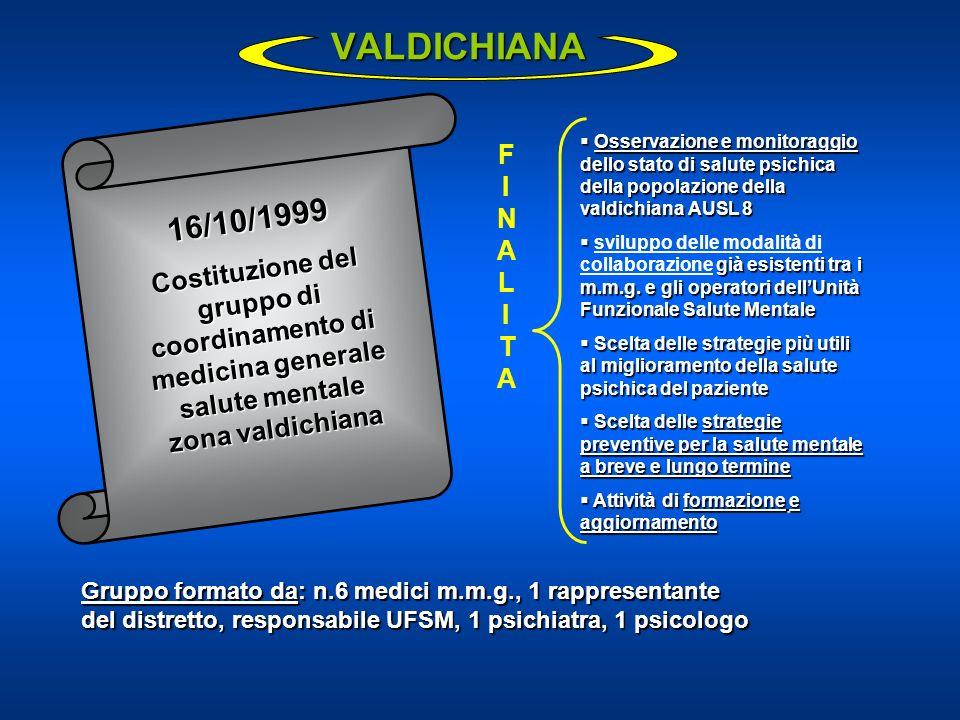 VALDICHIANA FINALITAFINALITA Osservazione e monitoraggio dello stato di salute psichica della popolazione della valdichiana AUSL 8 Osservazione e moni