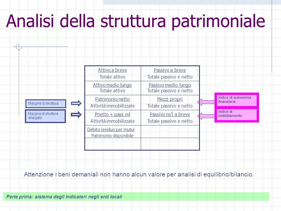 Analisi della struttura patrimoniale Attenzione i beni demaniali non hanno alcun valore per analisi di equilibrio/bilancio.