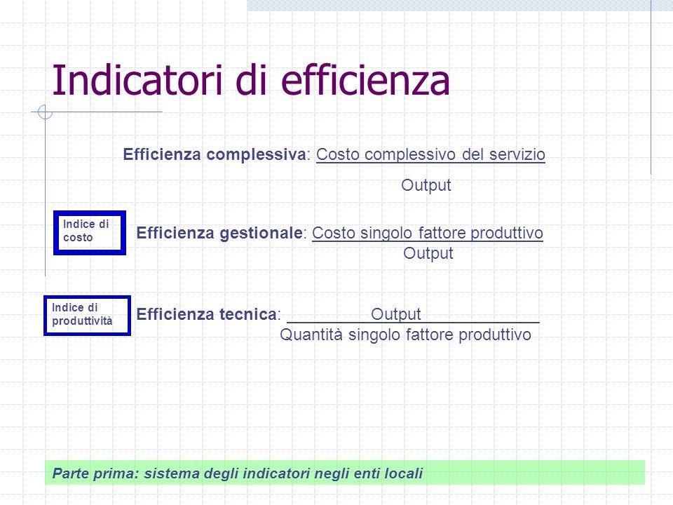 Indicatori di efficienza Efficienza complessiva: Costo complessivo del servizio Output Efficienza gestionale: Costo singolo fattore produttivo Output Efficienza tecnica: Output Quantità singolo fattore produttivo Indice di costo Indice di produttività Parte prima: sistema degli indicatori negli enti locali