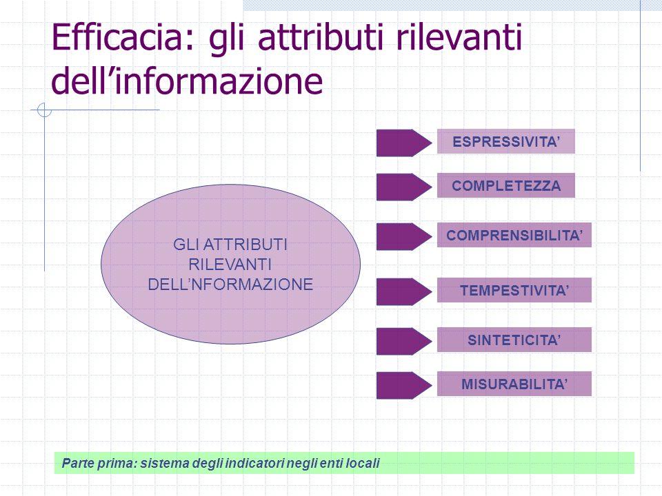 Efficacia: gli attributi rilevanti dellinformazione GLI ATTRIBUTI RILEVANTI DELLNFORMAZIONE ESPRESSIVITA COMPLETEZZA COMPRENSIBILITA TEMPESTIVITA SINTETICITA MISURABILITA Parte prima: sistema degli indicatori negli enti locali