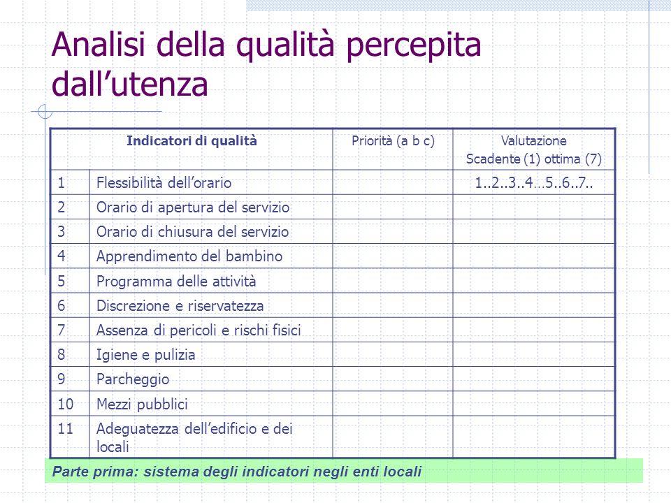 Analisi della qualità percepita dallutenza Indicatori di qualitàPriorità (a b c)Valutazione Scadente (1) ottima (7) 1Flessibilità dellorario1..2..3..4…5..6..7..