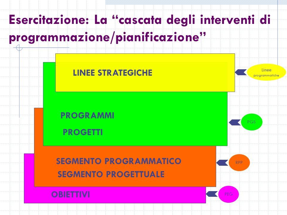 OBIETTIVI SEGMENTO PROGRAMMATICO SEGMENTO PROGETTUALE Esercitazione: La cascata degli interventi di programmazione/pianificazione PROGRAMMI PROGETTI LINEE STRATEGICHE Linee programmatiche PGSRPPPEG
