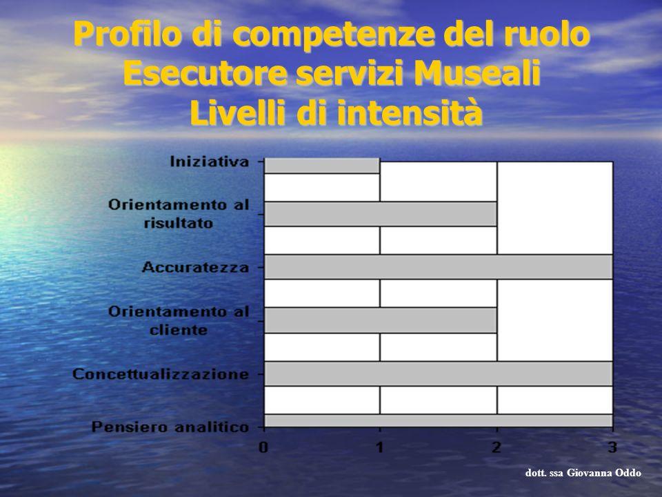 Profilo di competenze del ruolo Esecutore servizi Museali Livelli di intensità dott. ssa Giovanna Oddo