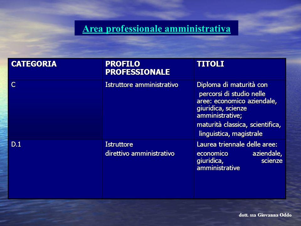 Area professionale amministrativa CATEGORIA PROFILO PROFESSIONALE TITOLI C Istruttore amministrativo Diploma di maturità con percorsi di studio nelle