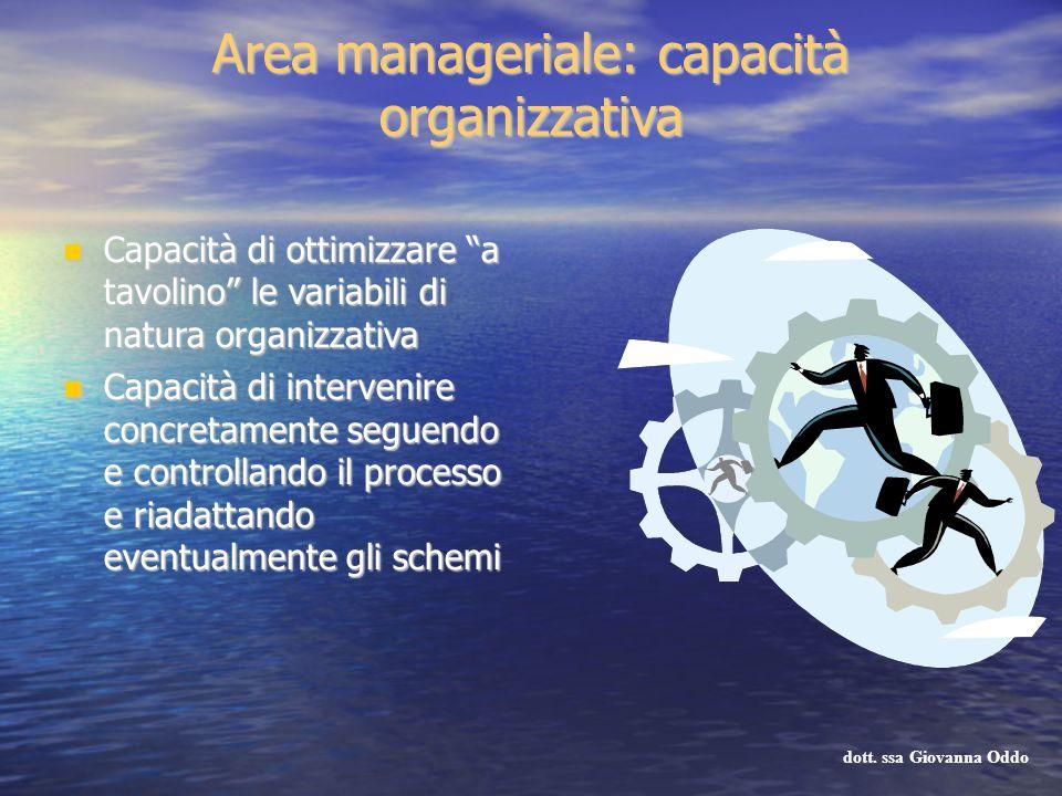 Area manageriale: capacità organizzativa Capacità di ottimizzare a tavolino le variabili di natura organizzativa Capacità di ottimizzare a tavolino le