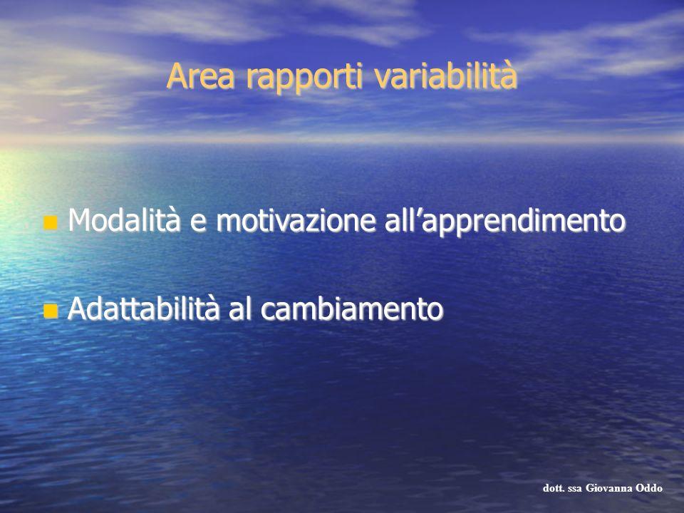 Area rapporti variabilità Modalità e motivazione allapprendimento Modalità e motivazione allapprendimento Adattabilità al cambiamento Adattabilità al