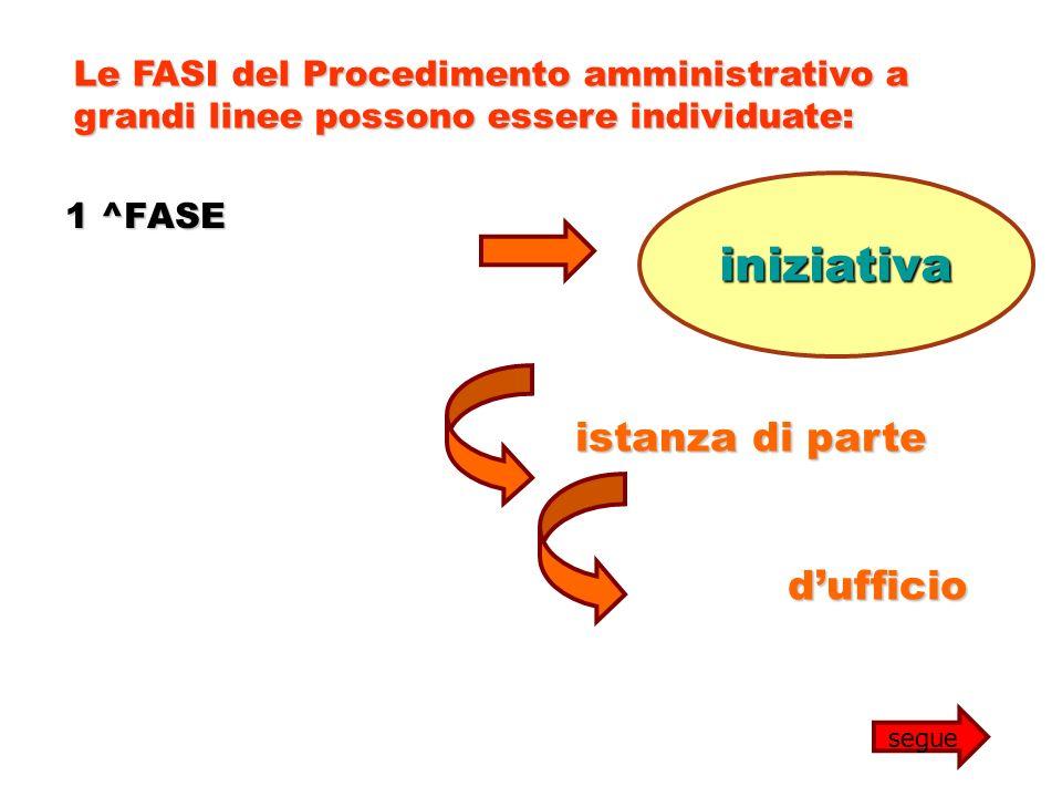 1 ^FASE Le FASI del Procedimento amministrativo a grandi linee possono essere individuate: iniziativa istanza di parte dufficio segue