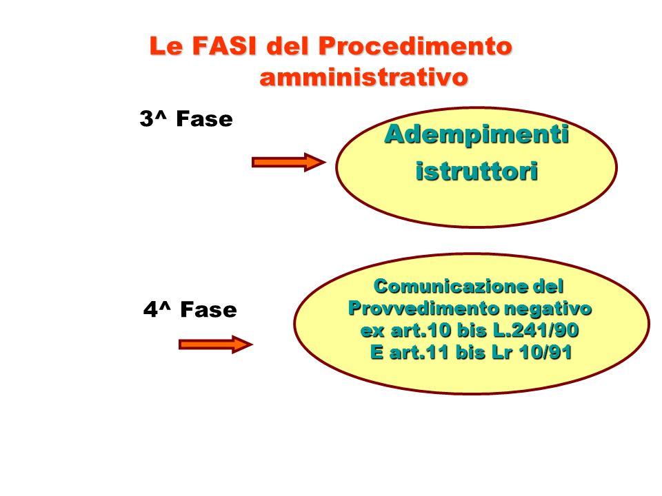 Le FASI del Procedimento amministrativo 3^ Fase 4^ Fase Adempimentiistruttori Comunicazione del Provvedimento negativo ex art.10 bis L.241/90 E art.11