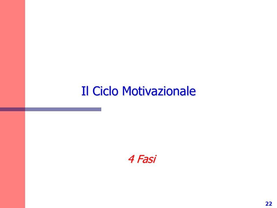 22 Il Ciclo Motivazionale 4 Fasi