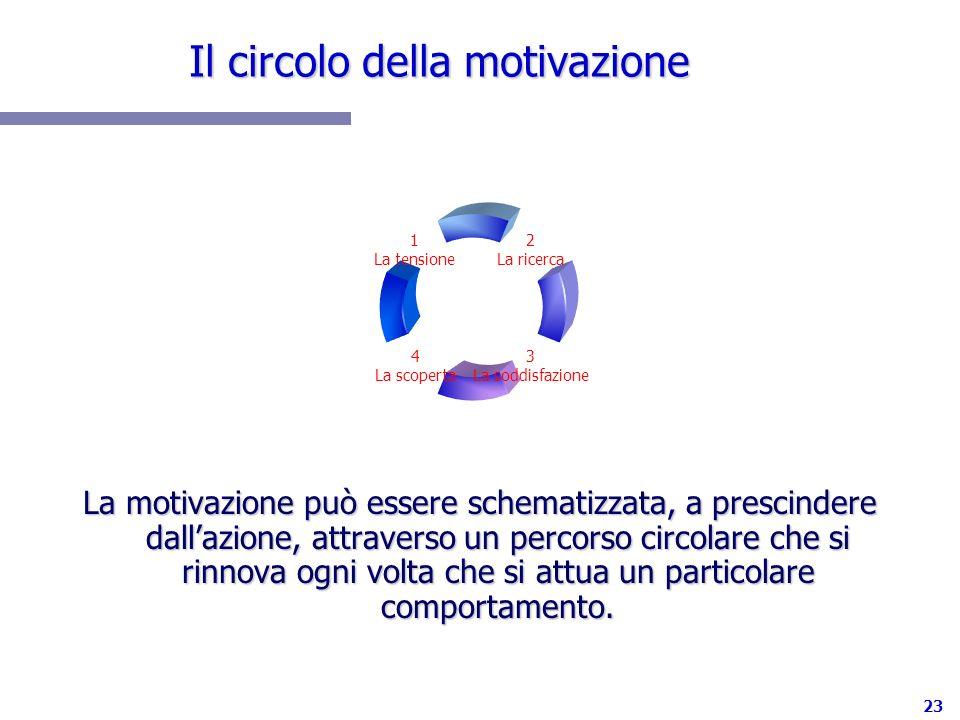 23 Il circolo della motivazione La motivazione può essere schematizzata, a prescindere dallazione, attraverso un percorso circolare che si rinnova ogn