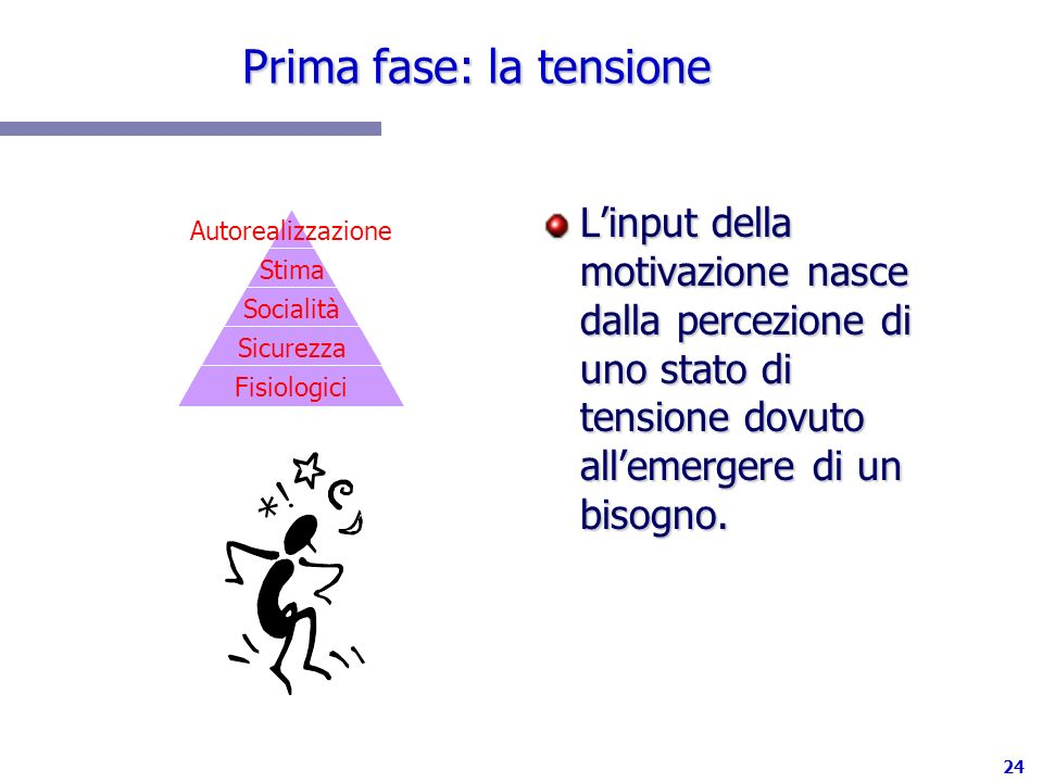 24 Prima fase: la tensione Linput della motivazione nasce dalla percezione di uno stato di tensione dovuto allemergere di un bisogno. Autorealizzazion