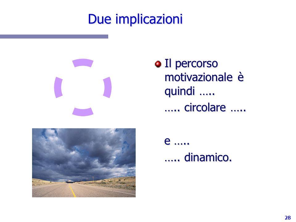 28 Due implicazioni Il percorso motivazionale è quindi ….. ….. circolare ….. e ….. ….. dinamico.