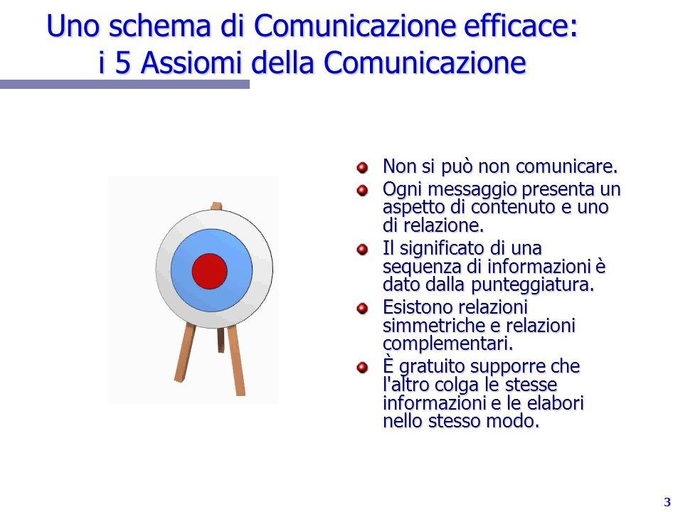 3 Uno schema di Comunicazione efficace: i 5 Assiomi della Comunicazione Non si può non comunicare. Ogni messaggio presenta un aspetto di contenuto e u