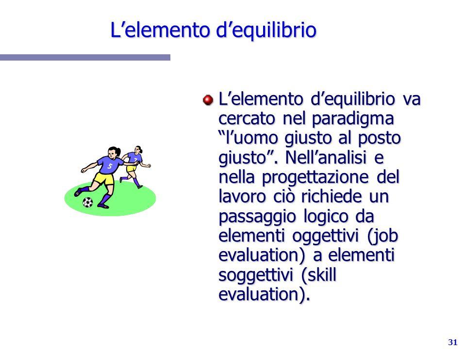 31 Lelemento dequilibrio Lelemento dequilibrio va cercato nel paradigma luomo giusto al posto giusto. Nellanalisi e nella progettazione del lavoro ciò